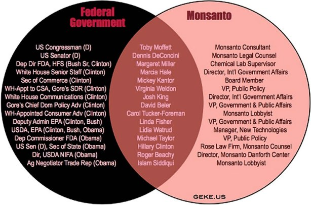 Monsanto IS The Federal Government
